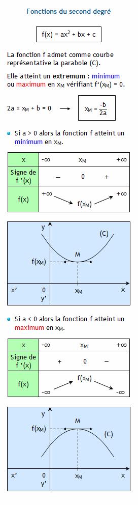 les fonctions du second degre ou trinome 2nde Mathématiques