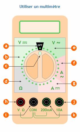 utiliser un multim tre pour mesurer une tension une intensit une r sistance. Black Bedroom Furniture Sets. Home Design Ideas