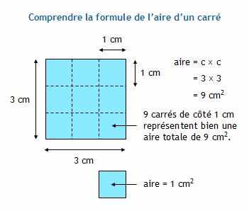 Calculer le c t d 39 un carr connaissant son aire - Comment calculer metre carre ...