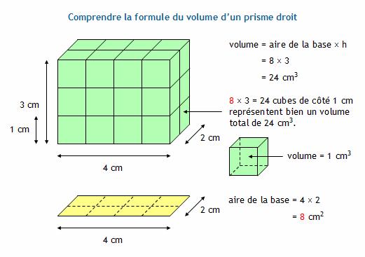 Calculer le volume d 39 un prisme droit - Comment calculer metre carre ...