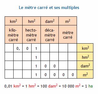 Conversion d 39 unit s d 39 aire le m tre carr et les unit s for Combien fait un are en m2