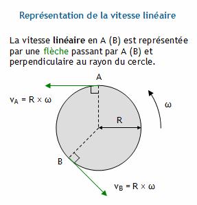 Mouvement circulaire uniforme calculer la vitesse lin aire m s connaissant le rayon et la - Calcul metre lineaire ...