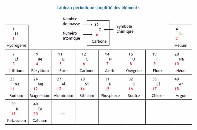 D terminer la structure de l 39 atome d 39 un l ment chimique for N tableau periodique
